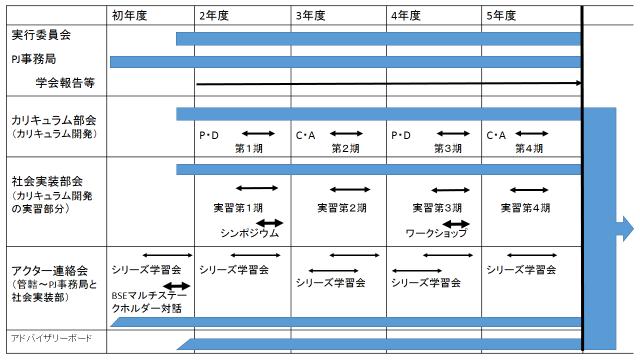 プロジェクト工程表